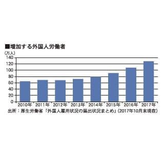 増加する外国人労働者