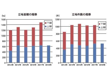 立地面積の推移と立地件数の推移