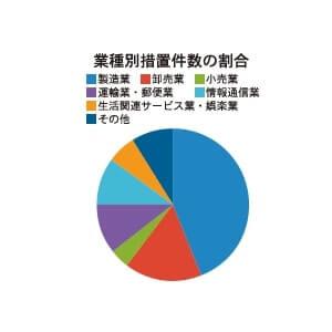 業種別措置件数の割合