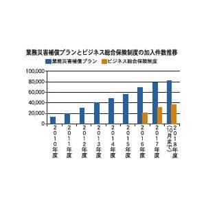 業務災害補償プランとビジネス総合保険制度の加入件数推移