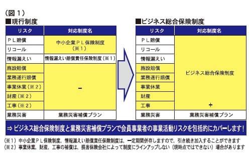 (図1)現行制度とビジネス総合保険制度