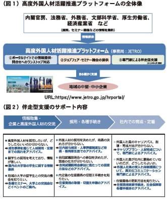 (図1)高度外国人材活躍推進プラットフォームの全体像