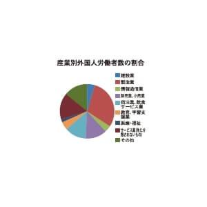産業別外国人労働者数の割合