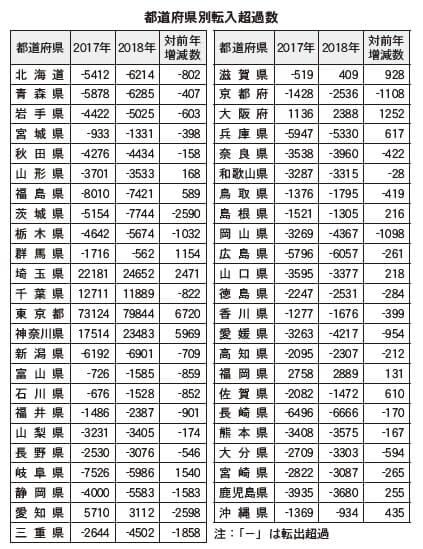 超過 転出 長崎市の日本人の転出超過 2年連続で全国ワースト1位