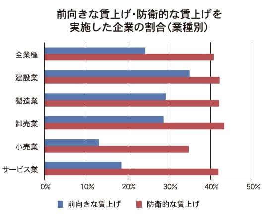 前向きな賃上げ・防衛的な賃上げを実施した企業の割合(業種別)