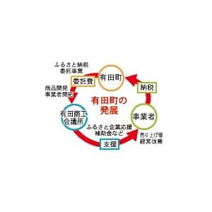 有田町の活性化サイクル