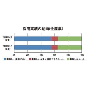 採用実績の動向(全産業)