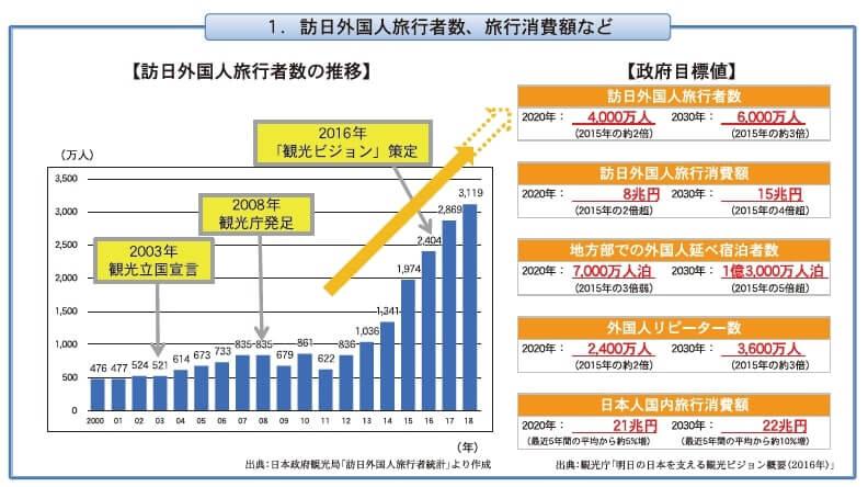 1.訪日外国人旅行者数、旅行消費額など