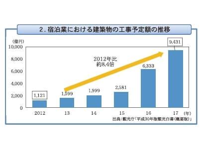 2.宿泊業における建築物の工事予定額の推移