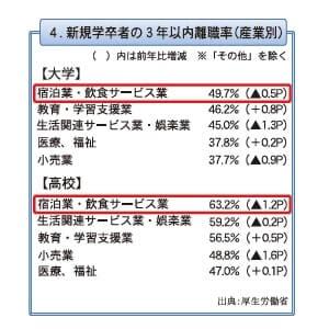 4.新規学卒者の3年いない離職率(産業別)