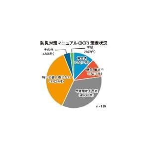 防災対策マニュアル(BCP)策定状況