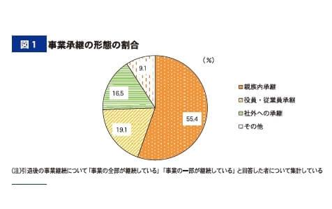 図1 事業継承の形態の割合