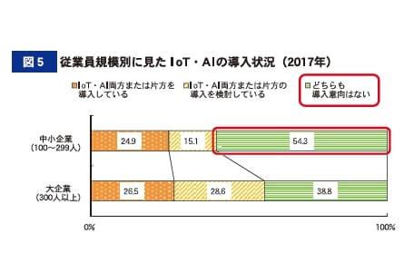 図5 従業員規模別に見たIoT・AIの導入状況