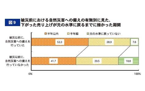 図9 被災前における自然災害への備えの有無別に見た、下がった売り上げが元の水準に戻るまでに掛かった期間
