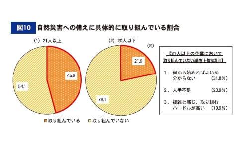 図10 自然災害への備えに具体的に取り組んでいる割合