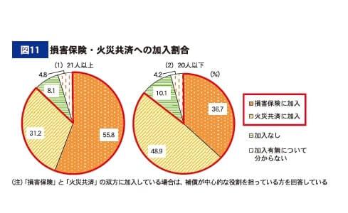 図11 損害保険・火災共済への加入割合