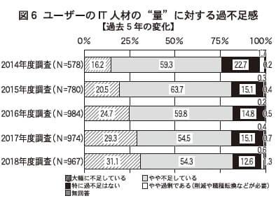 """図6 ユーザーのIT人材の""""量""""に対する過不足感【過去5年の変化】"""