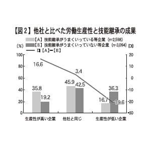 【図2】他社と比べた労働生産性と技能継承の成果