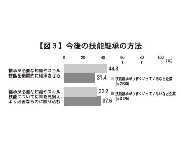 【図3】今後の技能継承の方法
