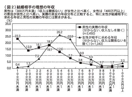 (図2)結婚相手の理想の年収