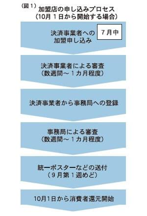 加盟店の申し込みプロセス(10月1日から開始する場合)
