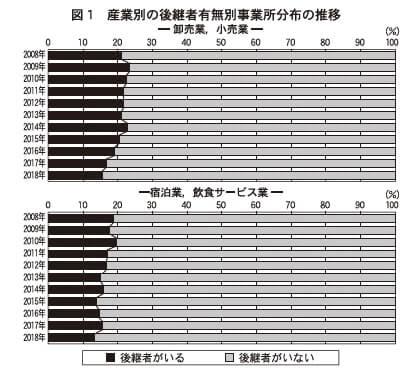 図1 産業別の後継者有無別事業所分布の推移