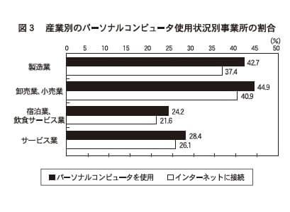 図3 産業別のパーソナルコンピュータ使用状況別事業所の割合