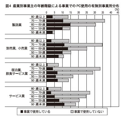 図4 産業別事業主の年齢階級による事業でのPC使用の有無別事業所分布