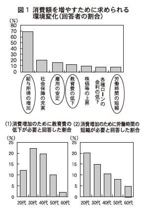 図1 消費額を増やすために求められる環境変化(回答者の割合)