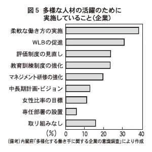 図5 多様な人材の活躍のために実施していること(企業)