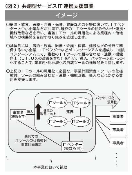 (図2)共創型サービスIT連携支援事業
