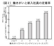 (図2)働きがいと新入社員の定着率