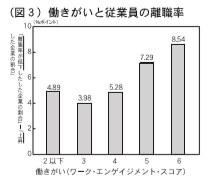 (図3)働きがいと従業員の離職率