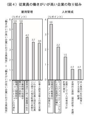 (図4)従業員の働きがいが高い企業の取り組み