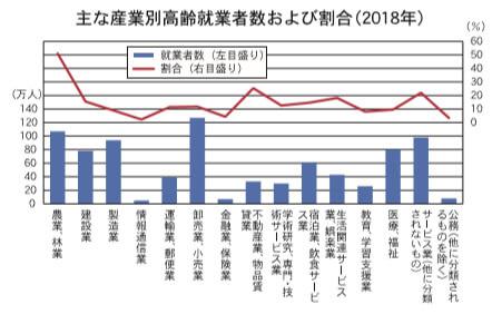 おもな産業別高齢就業者数および割合(2018年)
