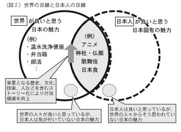 (図2)世界の目線と日本人の目線