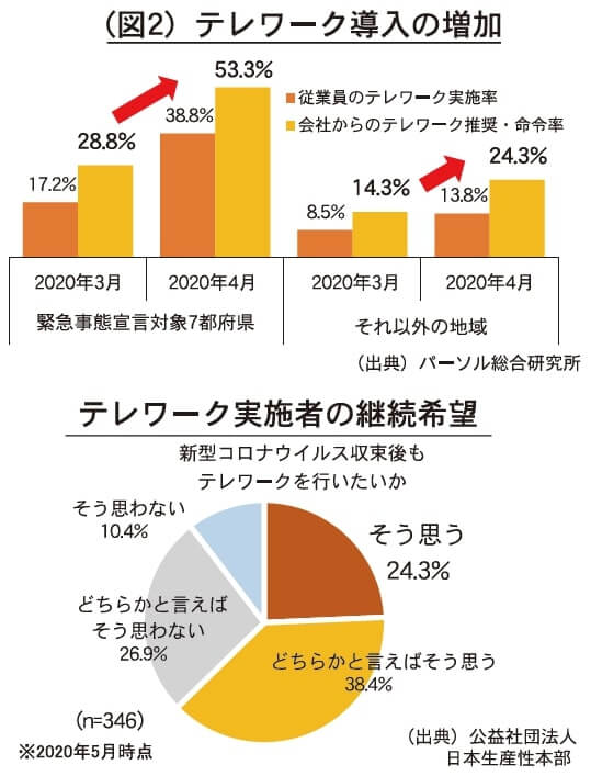 (図2) テレワーク導入の増加    (出典)パーソナル総合研究所 テレワーク実施者の継続希望 (出典)公益社団法人日本生産性本部