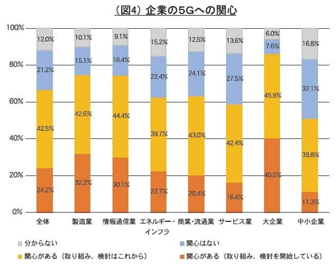 (図4)企業の5Gへの関心