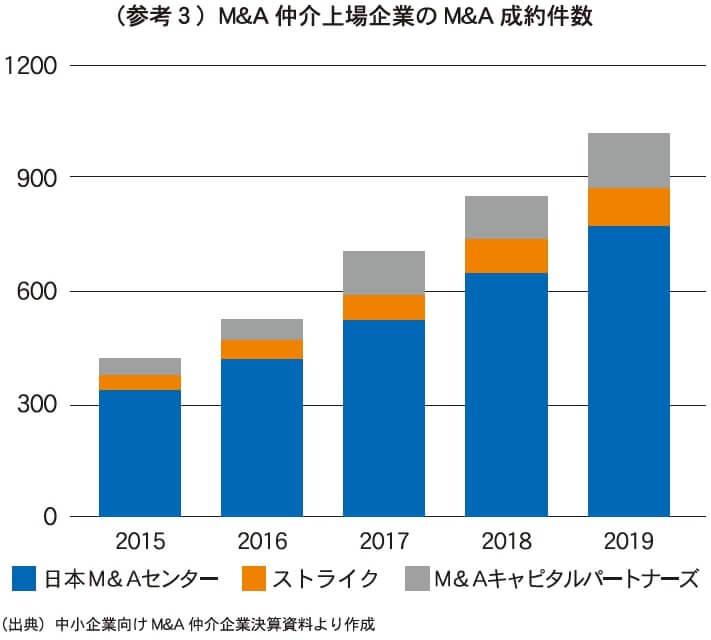 (参考3)M&A仲介上場企業のM&A成約件数 (出典)中小企業向けM&A仲介企業決算資料より作成