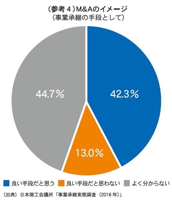 (参考4)M&Aのイメージ(事業承継の手段として) (出典)日本商工会議所「事業承継実態調査(2018年)」