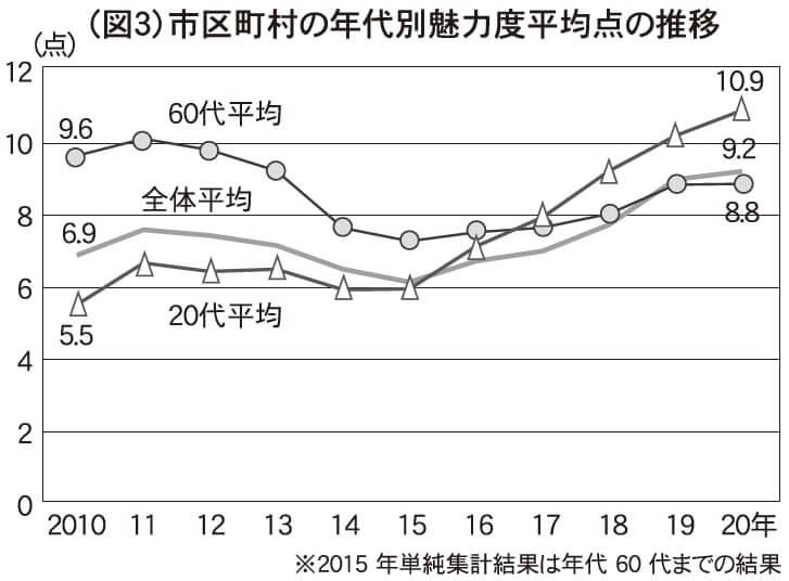 (図3)市区町村の年代別魅力度平均点の推移