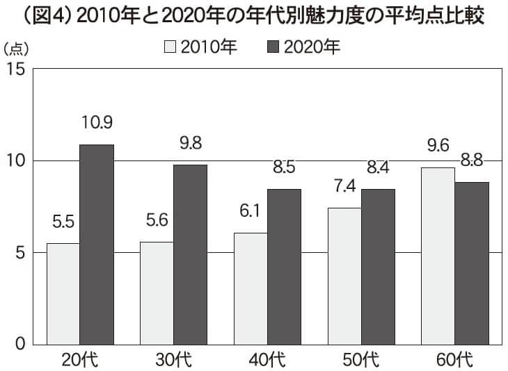 (図4)2010年と2020年の年代別魅力度の平均点比較