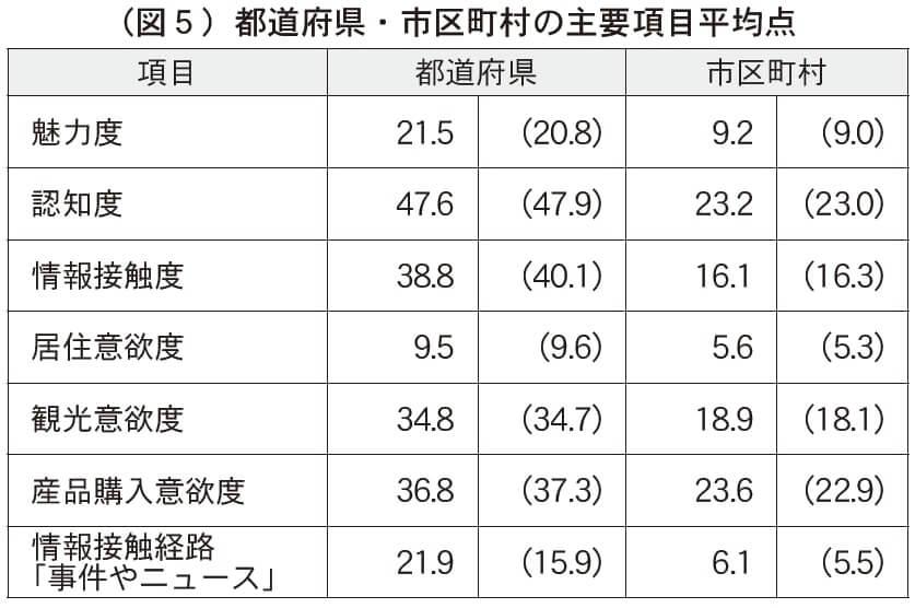 (図5)都道府県・市区町村の主要項目平均点