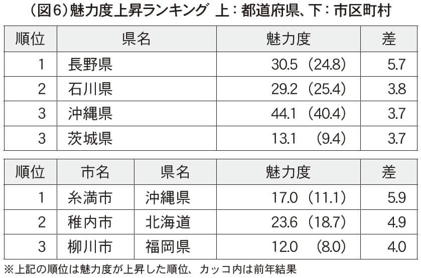 (図6)魅力度上昇ランキング 上:都道府県、下:市区町村