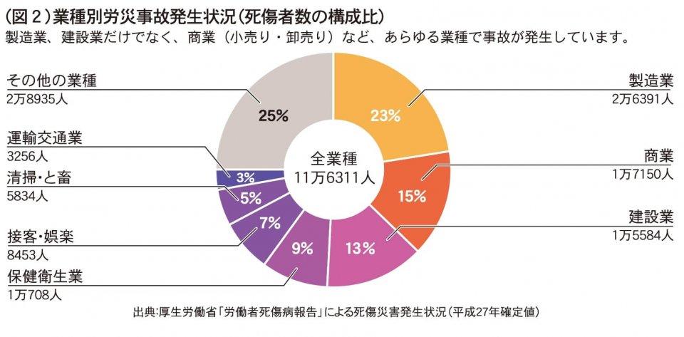 (図2)業種別労災事故発生状況(死傷者数の構成比)