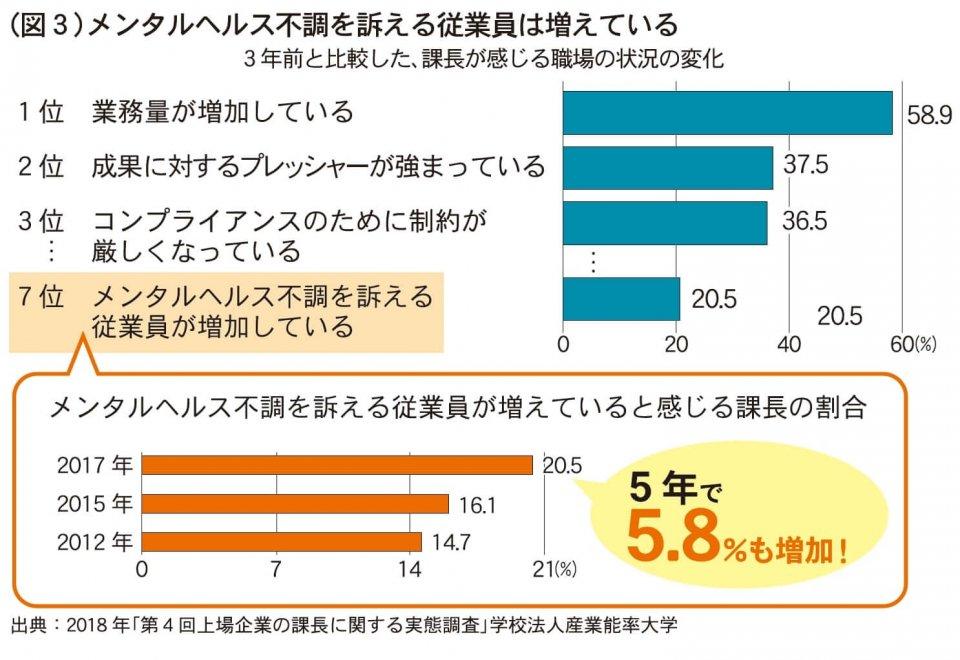 (図3)メンタルヘルス不調を訴える従業員は増えている