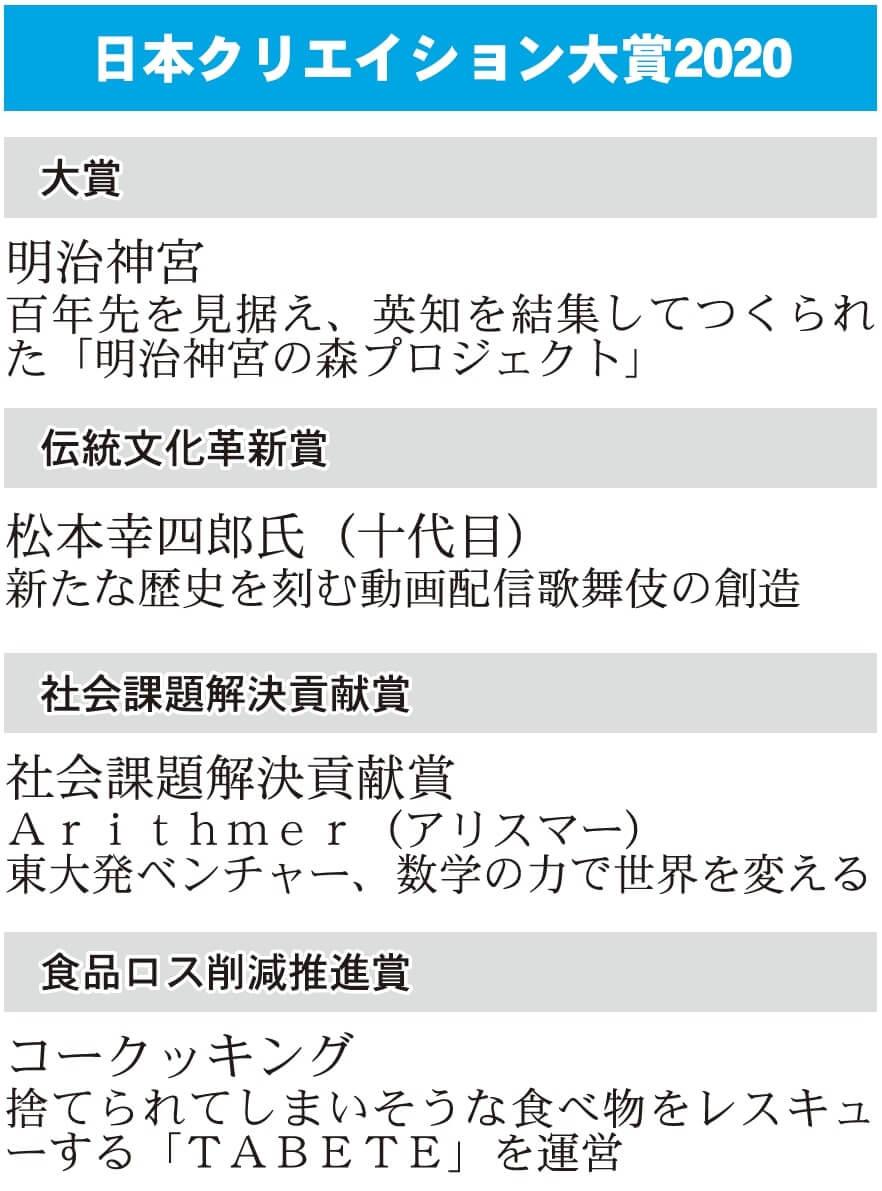 日本クリエイション大賞2020