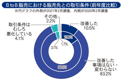 BtoB販売における販売先との取引条件(前年度比較)