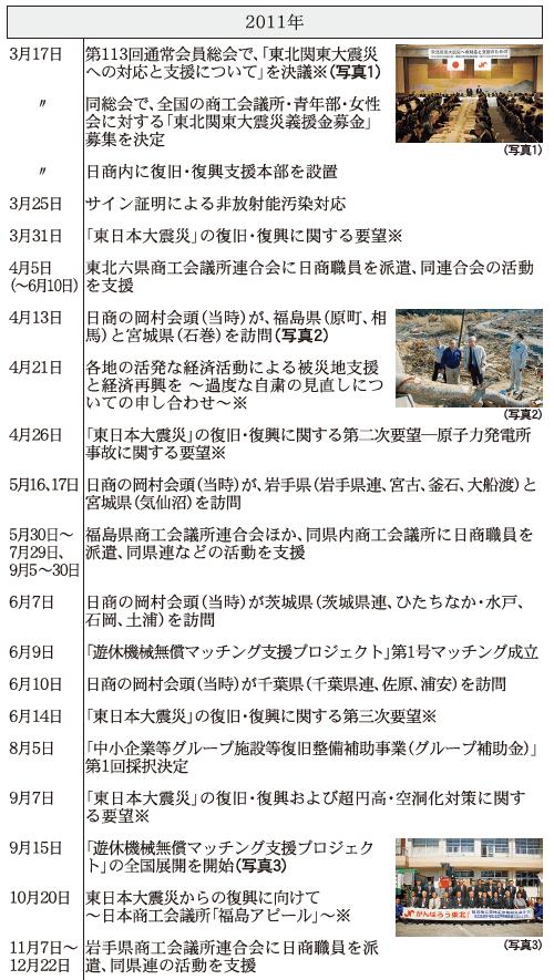 2011年 日本商工会議所などにおける東日本大震災復興関連事業年表(※は意見・提言・要望など)