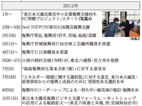 2012年 日本商工会議所などにおける東日本大震災復興関連事業年表(※は意見・提言・要望など)